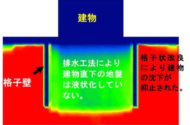 格子状改良工法・排水工法の液状化対策効果